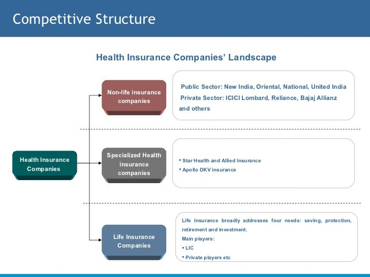 Top Life Insurance Companies >> Healthcare Insurance Sector in India