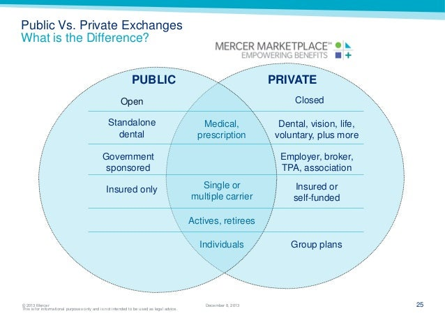 Public Health Care is better than Private?