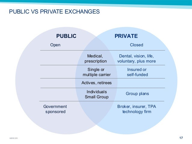 public vs private healthcare The difference between the private and public sector it is important to understand the difference between the private sector and public sector  health care bodies.