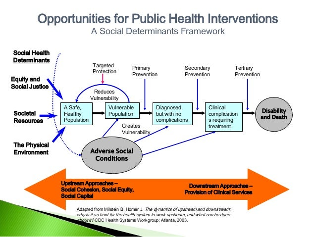 cdc social determinants of health white paper Understanding the social determinants of health a discussion paper from the office of the chief medical health officer vancouver island health authority.