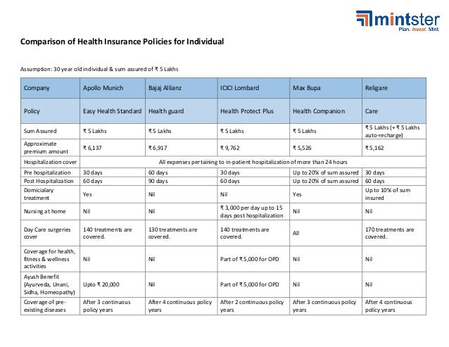 comparison of individual health insurance plans