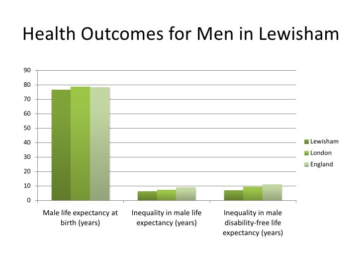 Health outcomes in lewisham