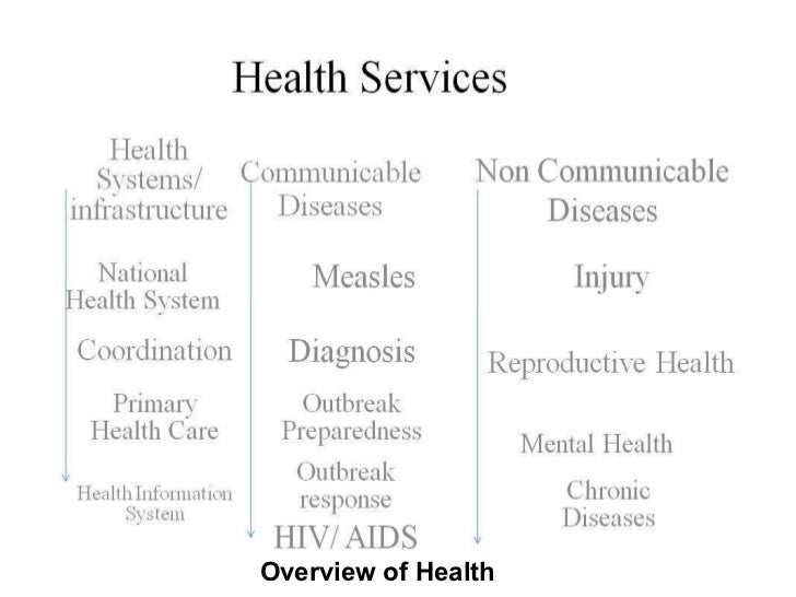Overview of Health