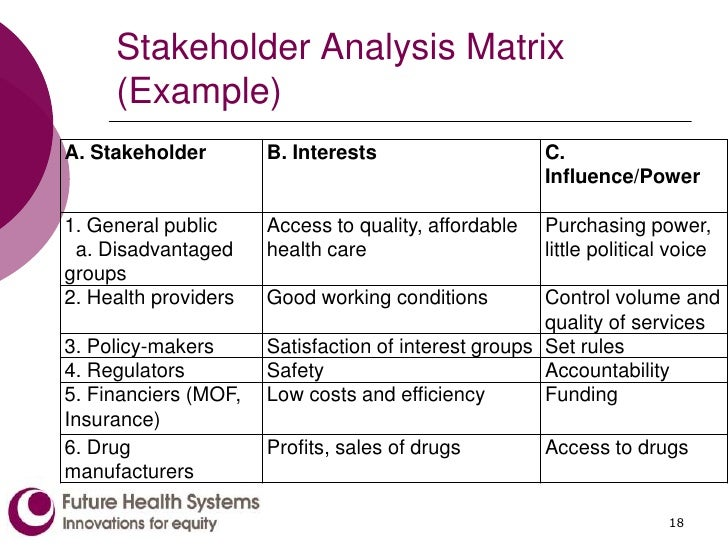 who are the key stakeholders essay Cross-cutting tool stakeholder analysis october 2005  who are the key stakeholders, ie, those who - because of claims over or direct dependence on the.