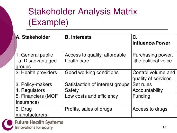 mendelow matrix analysis
