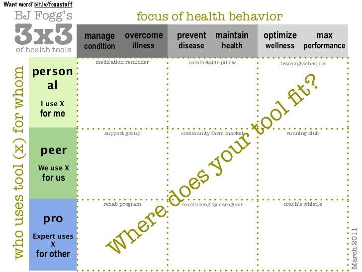 Want more? bit.ly/foggstuff         BJ Fogg's                                            focus of health behavior       3x...