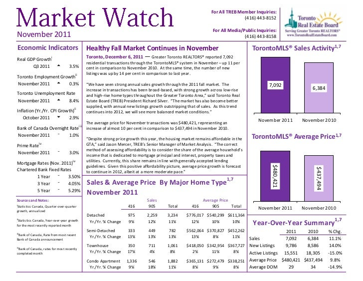 Healthy fall market continues in november