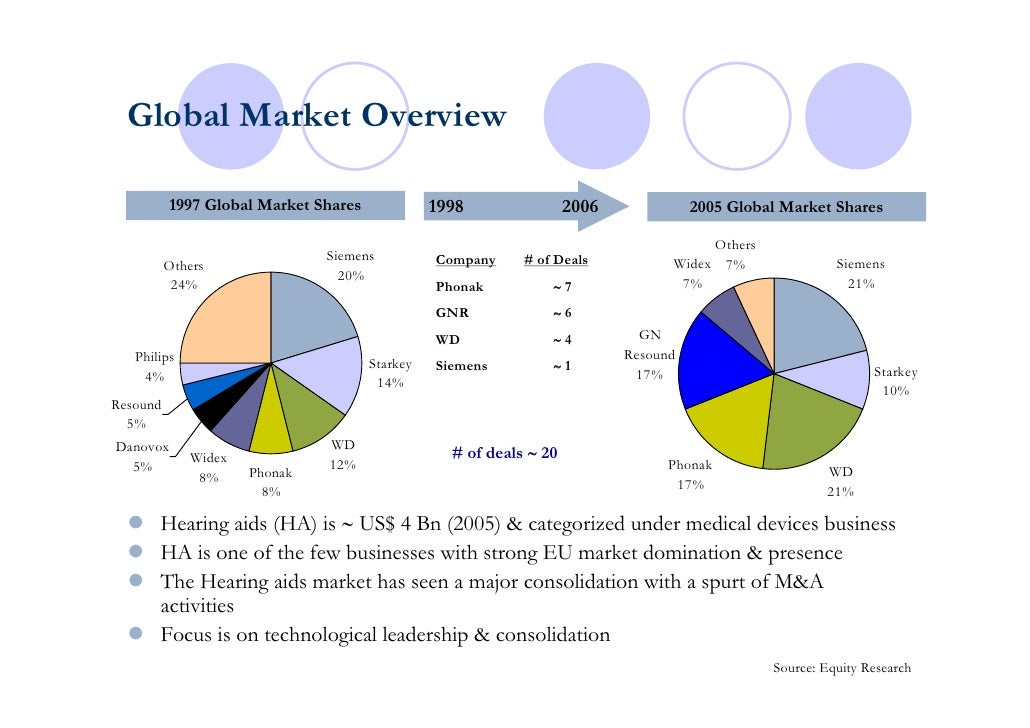 hearing aid use and market penetration