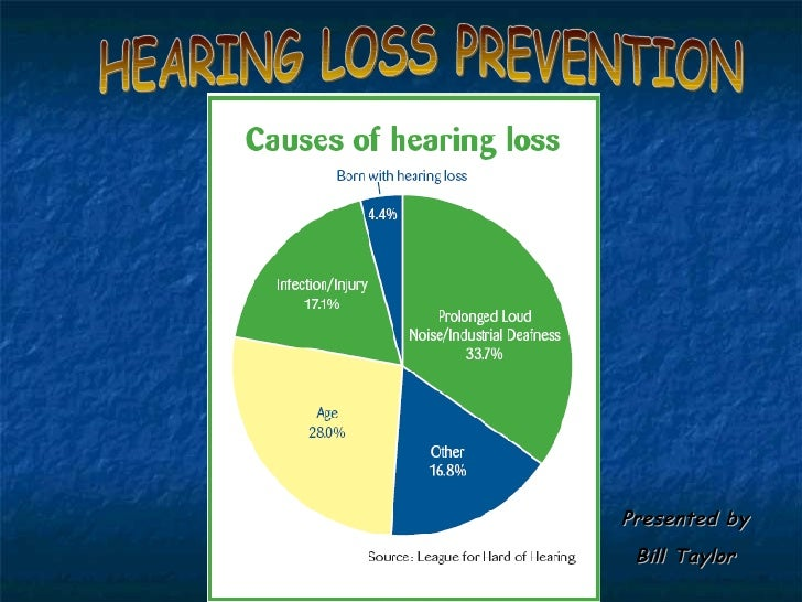 HEARING LOSS PREVENTION Presented by Bill Taylor