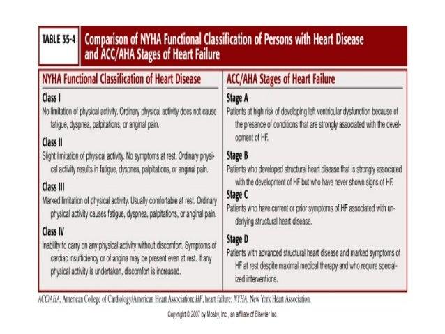 new york heart failure classification pdf