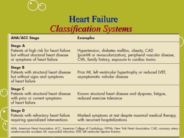 heart failure essay Chronic heart failure: annotated bibliography essay 2241 words - 9 pages (1) 'case management interventions were associated with reduction in all-cause mortality at 12 months follow up.