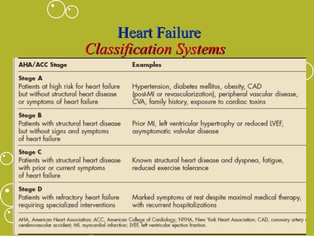 congenital heart failure symptoms - 638×479