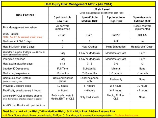 Heat Injury Risk Management Matrix (Jul 2014) Risk Factors Risk Level Circle the appropriate condition for each factor 0 p...