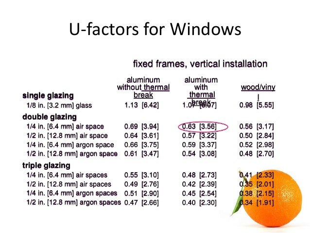 Hvac cooling load calculation for Window u factor