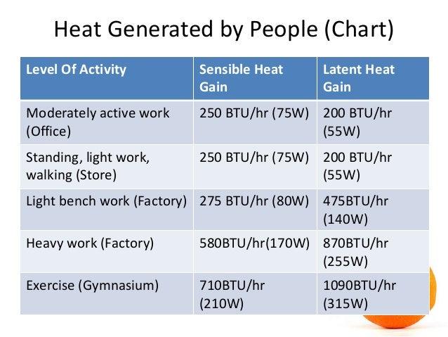 Hvac Cooling Load Calculation