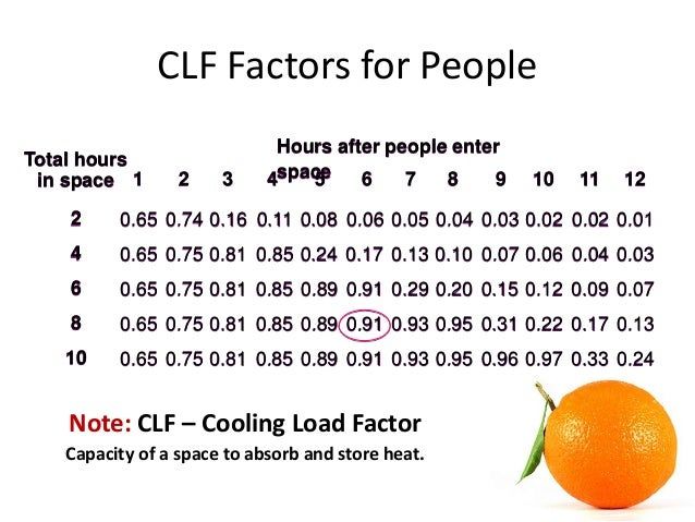 Solar Cooling Load Factor Clf – Cooling Load Factor