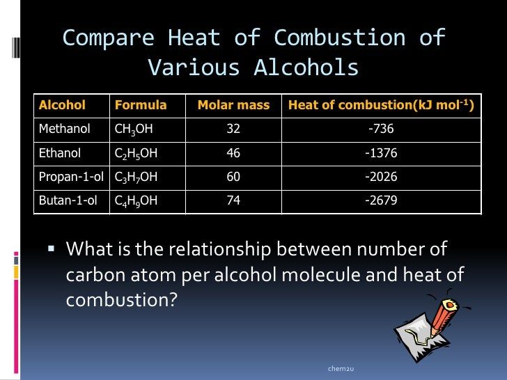 related keywords suggestions for heat combustion