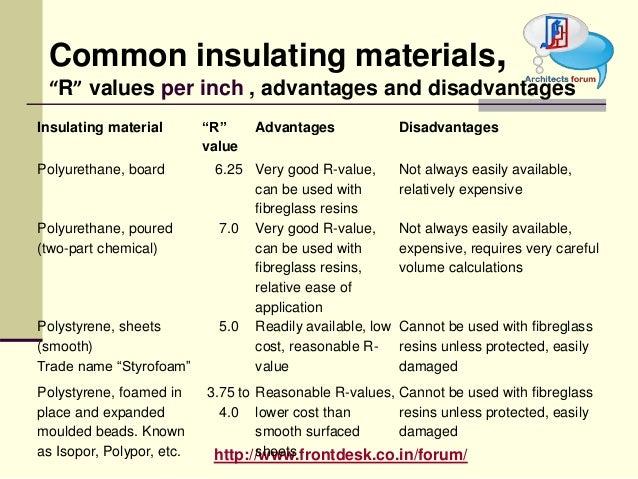 Sound Insulator Building Materials