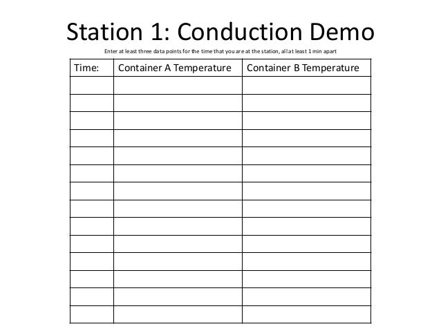 Station 1: Conduction DemoEnter at least three data points for the time that you are at the station, all at least 1 min ap...