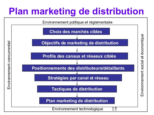 TahaCan hec montral stratgie de marketing distribution