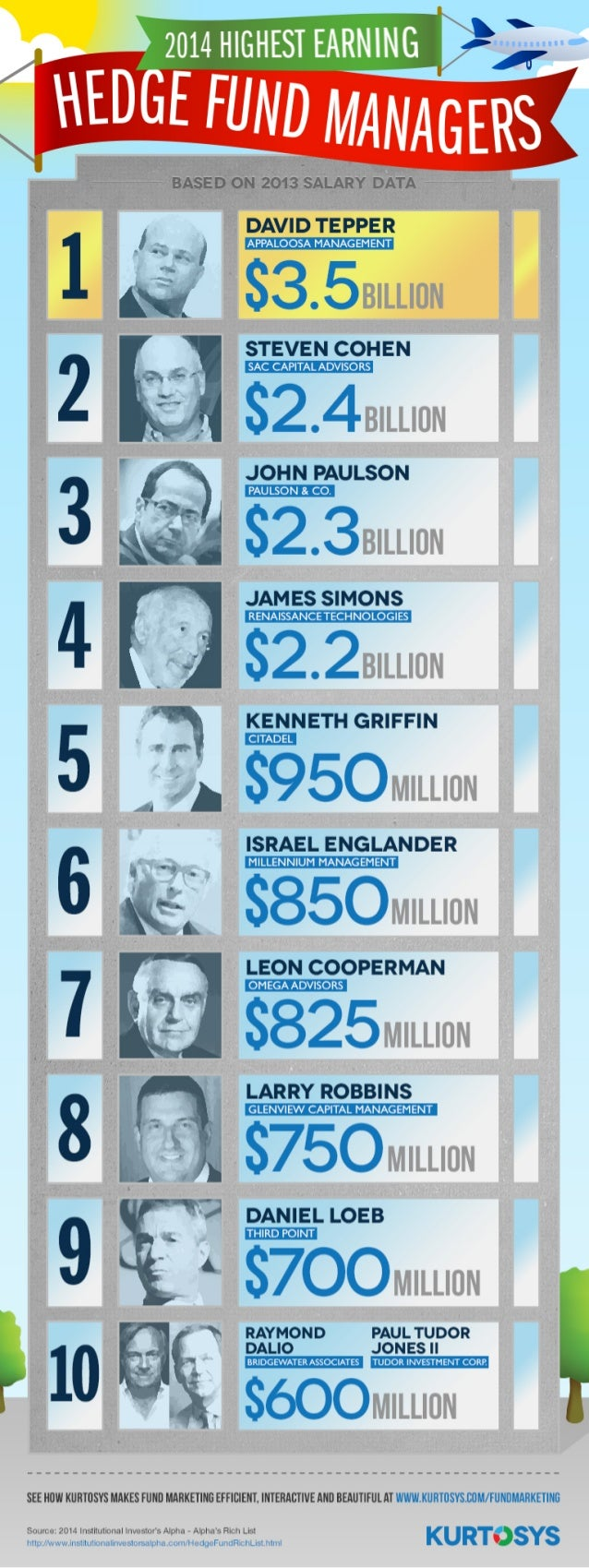 Top 10 Highest Paid Hedge Fund Managers