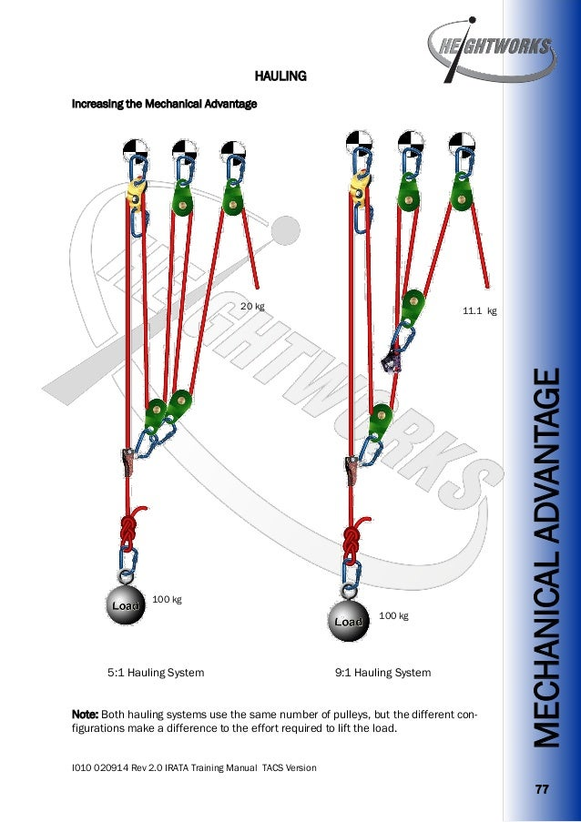Rope Pulley System : Rope rescue to system diagrams get free image