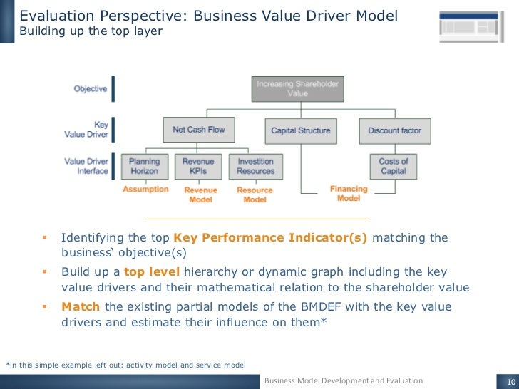 evaluation of the business model for A business model articulates the logic and provides data and other evidence that demonstrates how a business creates and delivers value to customers.