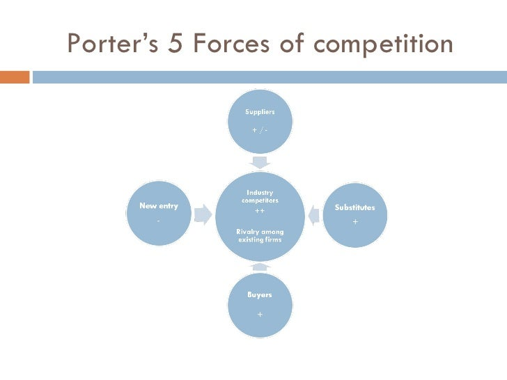 Porter s 5 forces of competition for Porter 5 forces critique