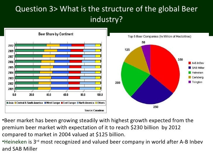 what is the structure of the global beer industry Get free answers for 'what is the structure of the global beer industry' and find homework help questions at inbumnet.