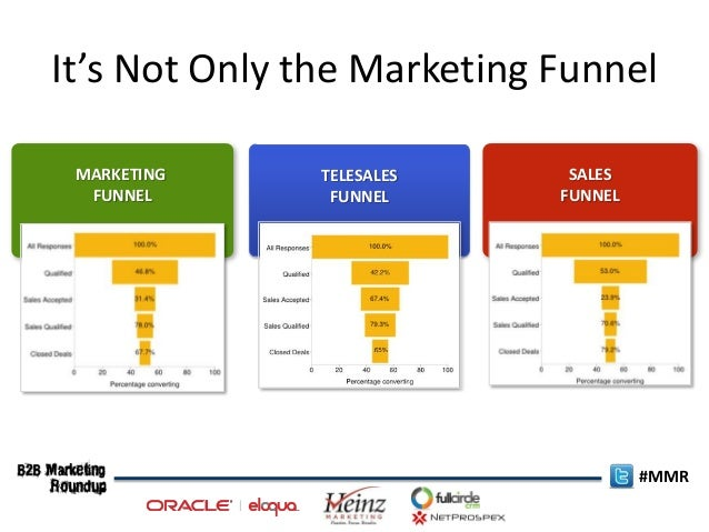 how to create sales funnel report in salesforce