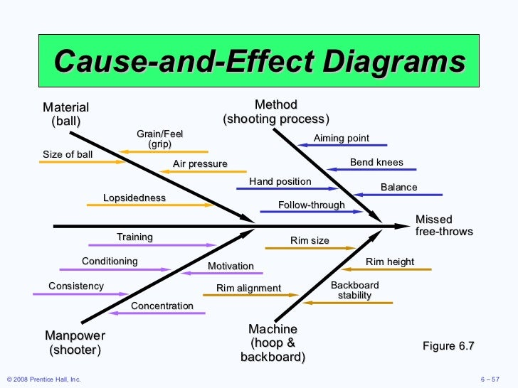 develop a fish bone diagram illustrating the quality variables for a patient who just gave birth at  Human physiology/the cardiovascular system a patient will have one coronary artery that tobacco and alcohol use are just some risk factors of developing.