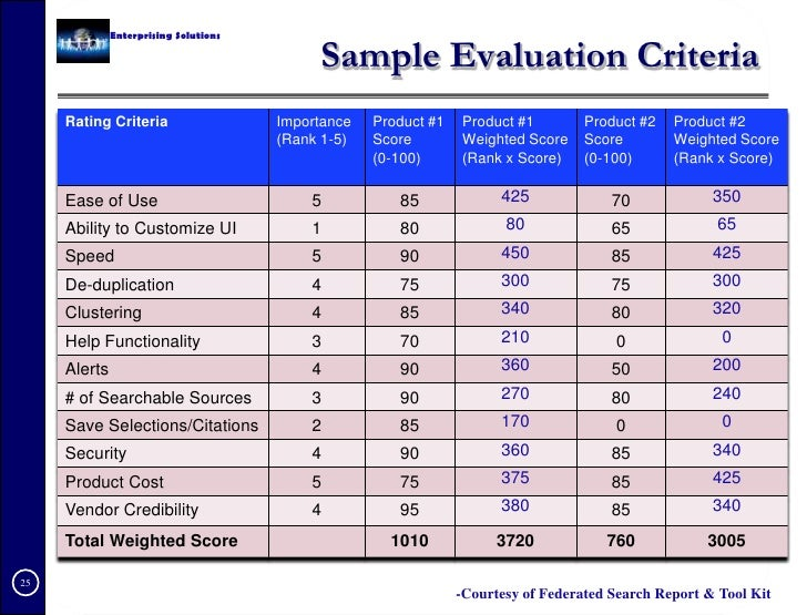 Evaluation Criteria Examples Pictures to Pin PinsDaddy – Sample Product Evaluation