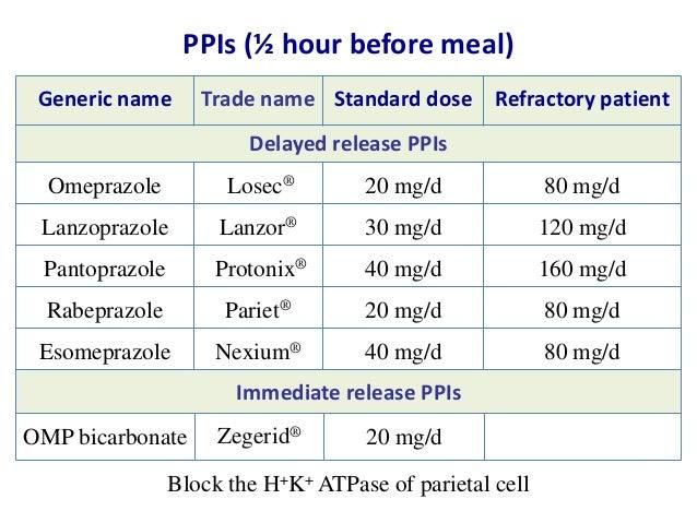 is protonix stronger than zantac.jpg