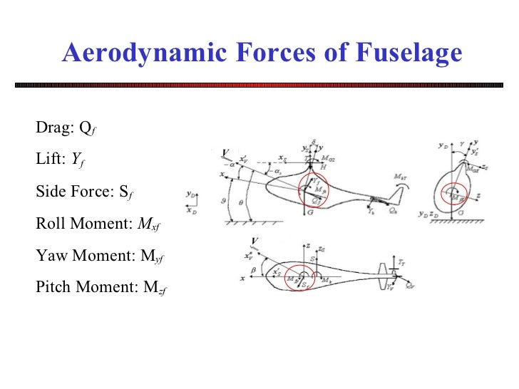 Helicopter Fuselage Drag Forces of Fuselage Drag q