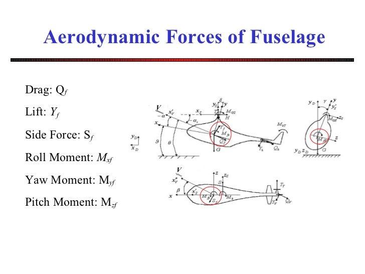 Fuselage Drag Forces of Fuselage Drag q