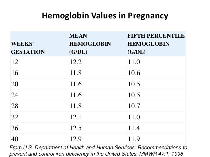 How to Increase Hemoglobin Levels How to Increase Hemoglobin Levels new pics
