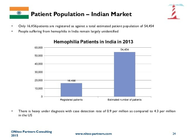 an overview of the haemophilia Costs of care in hemophilia and possible implications of health care reform kathleen a johnson 1 and a summary of the cost of hemophilia is derived from a review of the recent literature and other published reports and abstracts limitations of the current cost-of-illness.