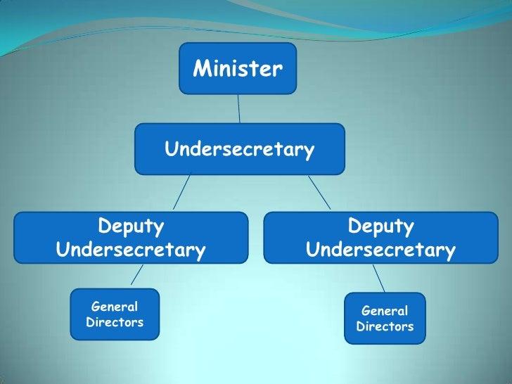 Minister              Undersecretary   Deputy                     DeputyUndersecretary             Undersecretary   Genera...