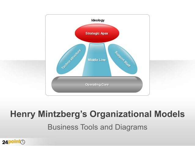 Henry Mintzberg's 5 Ps for strategy