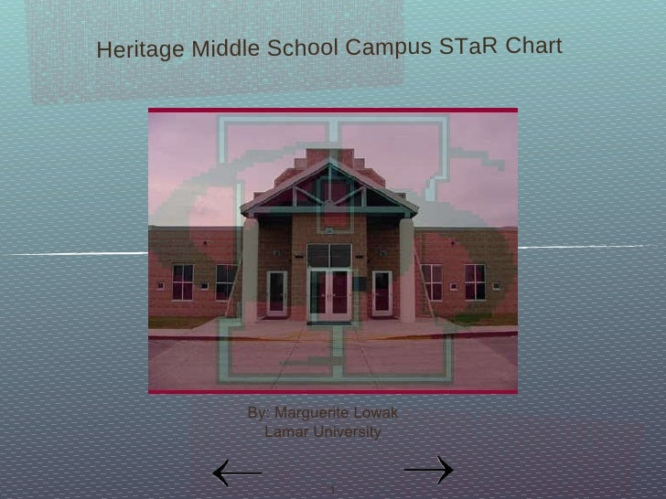 Heritage Middle School Campus STaR Chart  By: Marguerite Lowak Lamar University