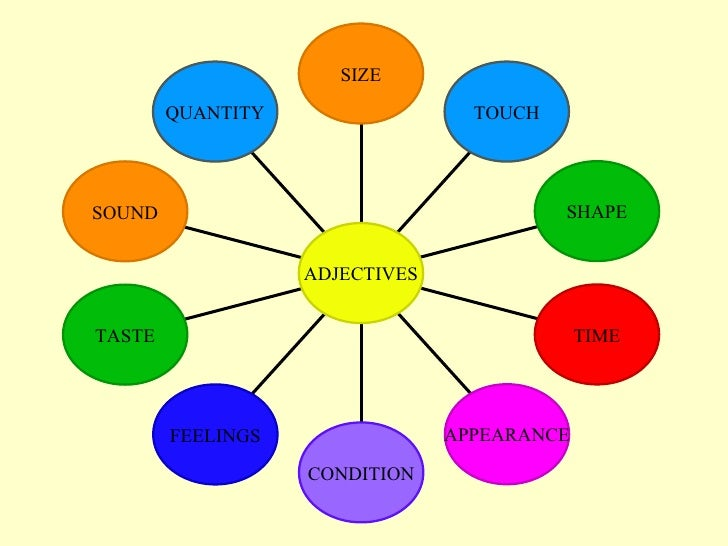 QUANTITY SOUND TASTE FEELINGS CONDITION APPEARANCE TIME SHAPE TOUCH SIZE ADJECTIVES