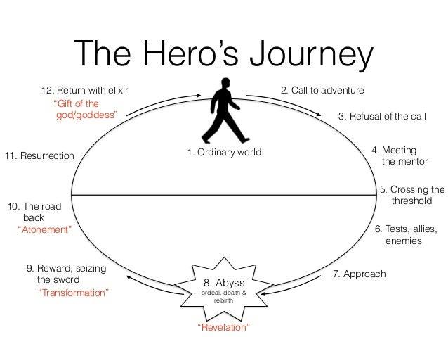 hero essay conclusion