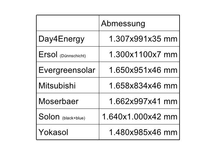 Ralos Photovoltaik Modullieferanten 2009 b