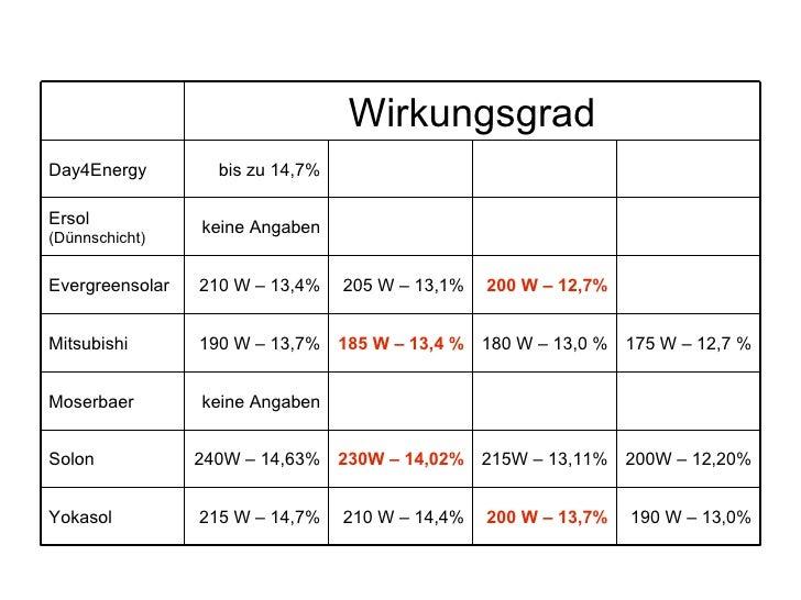 210 W – 14,4% 230W – 14,02% 185 W – 13,4 % 205 W – 13,1% 215 W – 14,7% 240W – 14,63% keine Angaben 190 W – 13,7% 210 W – 1...