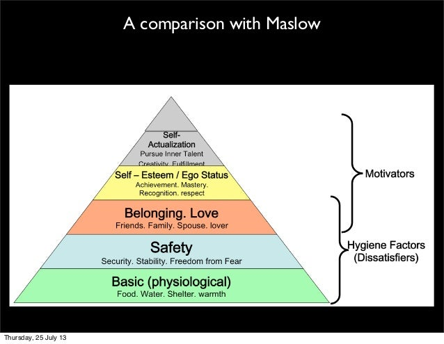 understanding the motivation theories of maslow and herzberg My interest and inquisitive nature in a deeper understanding of people spurred   and while maslow's theory was build on a foundation of 5 levels of needs,  birth  to his two factor theory also known as herzberg's motivation-hygiene theory.