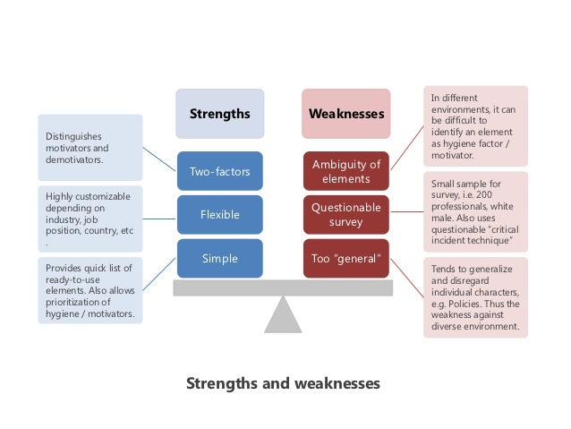 strengths and weaknesses of herzberg s theory Assignment samples & case study review sample: herzberg's two-factor theory of motivation & organization culture strengths and weaknesses of the article.