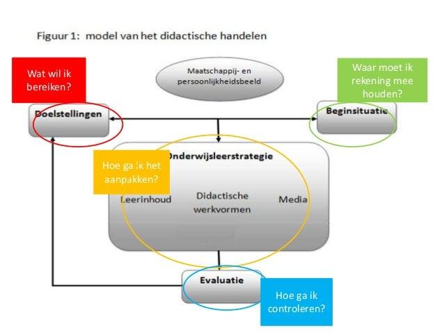 Het didactische model - Model van het terras ...