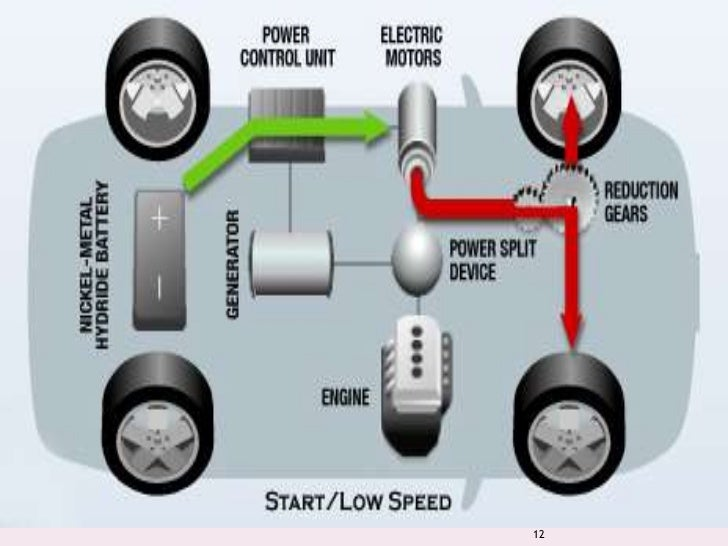 Hybrid electric vehicle for Turn an electric motor into a generator