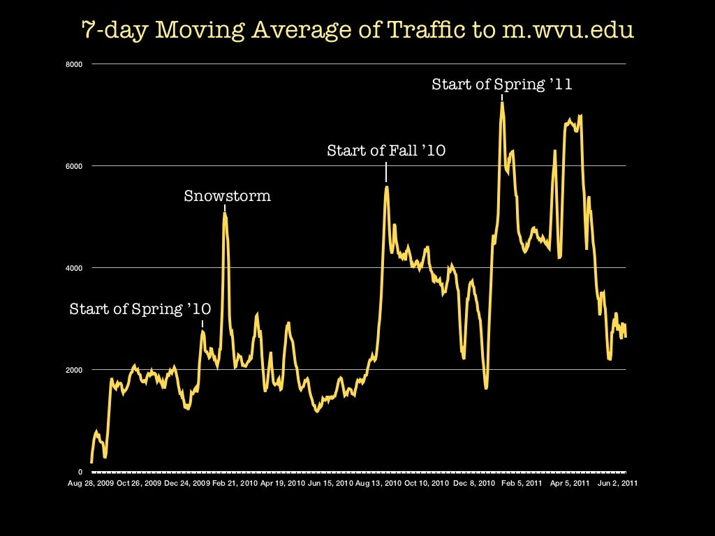 best moving average strategy for intraday trading