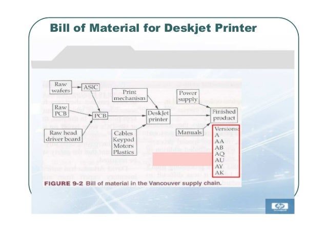 hp deskjet printer supply chain case analysis